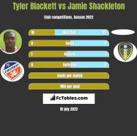 Tyler Blackett vs Jamie Shackleton h2h player stats