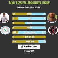 Tyler Boyd vs Abdoulaye Diaby h2h player stats