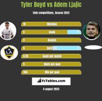 Tyler Boyd vs Adem Ljajić h2h player stats