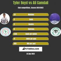 Tyler Boyd vs Ali Camdali h2h player stats