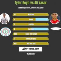 Tyler Boyd vs Ali Yasar h2h player stats
