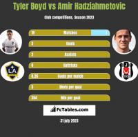 Tyler Boyd vs Amir Hadziahmetovic h2h player stats
