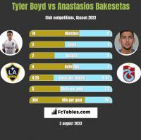 Tyler Boyd vs Anastasios Bakesetas h2h player stats