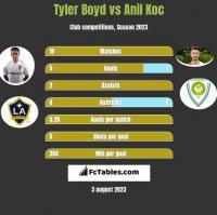 Tyler Boyd vs Anil Koc h2h player stats