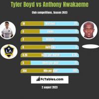 Tyler Boyd vs Anthony Nwakaeme h2h player stats