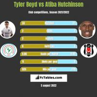 Tyler Boyd vs Atiba Hutchinson h2h player stats
