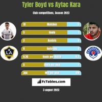 Tyler Boyd vs Aytac Kara h2h player stats