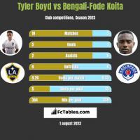 Tyler Boyd vs Bengali-Fode Koita h2h player stats