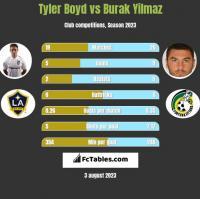Tyler Boyd vs Burak Yilmaz h2h player stats