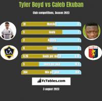 Tyler Boyd vs Caleb Ekuban h2h player stats