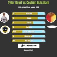Tyler Boyd vs Ceyhun Gulselam h2h player stats