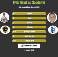 Tyler Boyd vs Claudemir h2h player stats