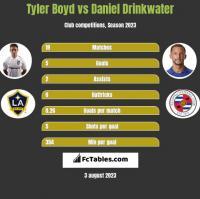 Tyler Boyd vs Daniel Drinkwater h2h player stats