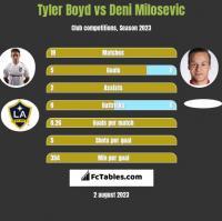 Tyler Boyd vs Deni Milosevic h2h player stats