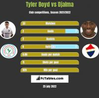 Tyler Boyd vs Djalma h2h player stats