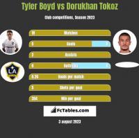Tyler Boyd vs Dorukhan Tokoz h2h player stats