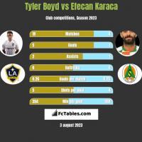 Tyler Boyd vs Efecan Karaca h2h player stats