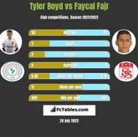 Tyler Boyd vs Faycal Fajr h2h player stats
