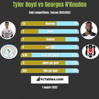 Tyler Boyd vs Georges N'Koudou h2h player stats