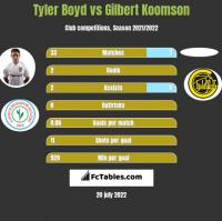 Tyler Boyd vs Gilbert Koomson h2h player stats