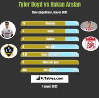 Tyler Boyd vs Hakan Arslan h2h player stats