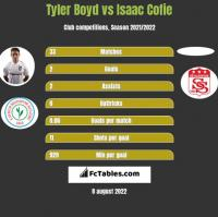 Tyler Boyd vs Isaac Cofie h2h player stats