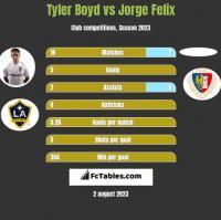 Tyler Boyd vs Jorge Felix h2h player stats