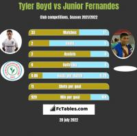 Tyler Boyd vs Junior Fernandes h2h player stats