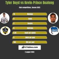 Tyler Boyd vs Kevin-Prince Boateng h2h player stats