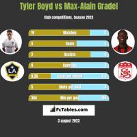 Tyler Boyd vs Max-Alain Gradel h2h player stats