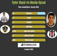 Tyler Boyd vs Necip Uysal h2h player stats