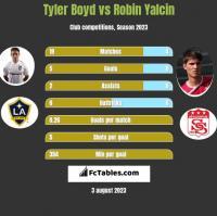 Tyler Boyd vs Robin Yalcin h2h player stats