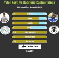 Tyler Boyd vs Rodrigue Casimir Ninga h2h player stats