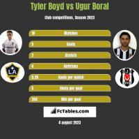Tyler Boyd vs Ugur Boral h2h player stats