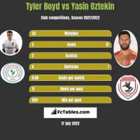Tyler Boyd vs Yasin Oztekin h2h player stats