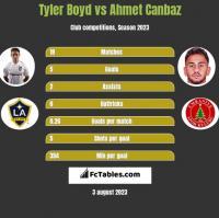 Tyler Boyd vs Ahmet Canbaz h2h player stats