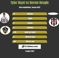 Tyler Boyd vs Kerem Kesgin h2h player stats
