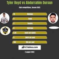 Tyler Boyd vs Abdurrahim Dursun h2h player stats