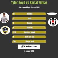 Tyler Boyd vs Kartal Yilmaz h2h player stats