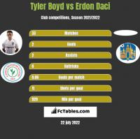 Tyler Boyd vs Erdon Daci h2h player stats