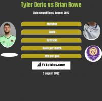 Tyler Deric vs Brian Rowe h2h player stats