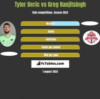 Tyler Deric vs Greg Ranjitsingh h2h player stats