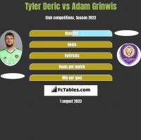 Tyler Deric vs Adam Grinwis h2h player stats