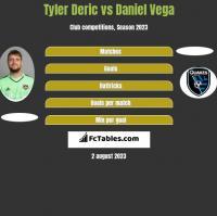 Tyler Deric vs Daniel Vega h2h player stats