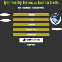 Tyler Hornby-Forbes vs Andrew Crofts h2h player stats