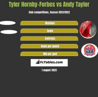 Tyler Hornby-Forbes vs Andy Taylor h2h player stats