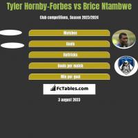 Tyler Hornby-Forbes vs Brice Ntambwe h2h player stats