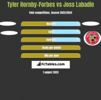 Tyler Hornby-Forbes vs Joss Labadie h2h player stats