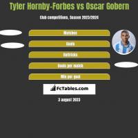 Tyler Hornby-Forbes vs Oscar Gobern h2h player stats