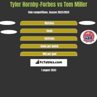 Tyler Hornby-Forbes vs Tom Miller h2h player stats